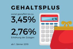 Bis zu 3,45 Prozent Gehaltsplus im öffentlichen Dienst ab 1. Jänner 2019