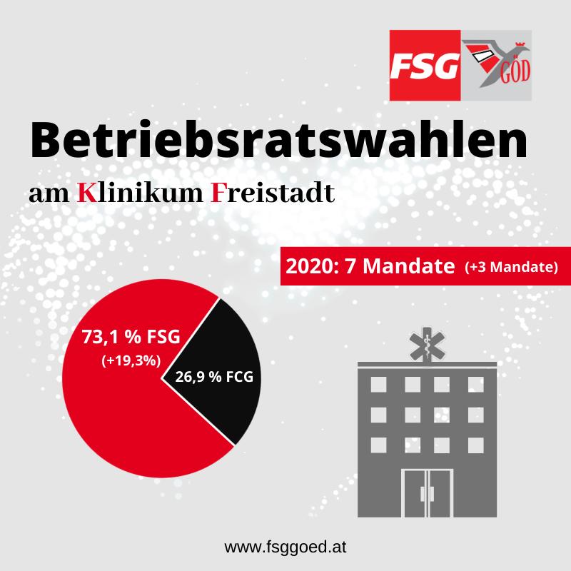 Ergebnis Wahlen LKH Freistadt