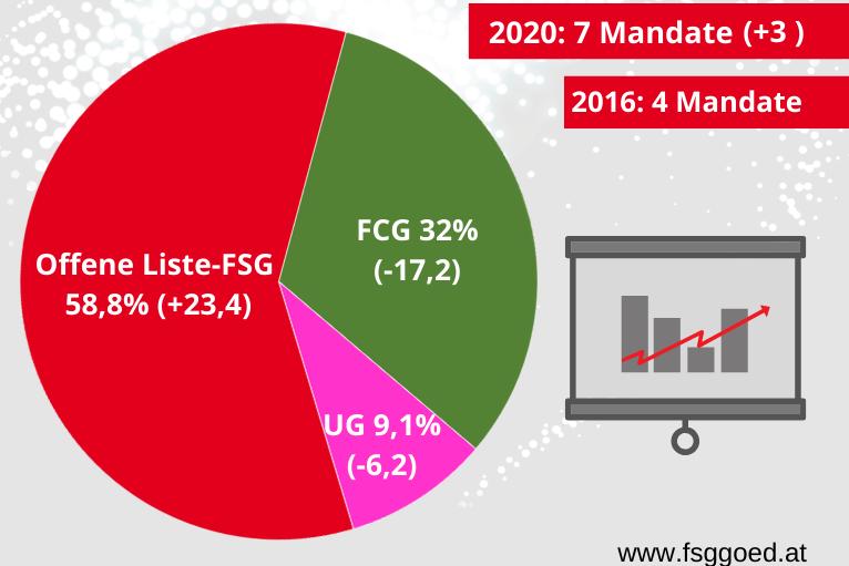 Erdrutschsieg bei Statistik Austria-Betriebsratswahlen