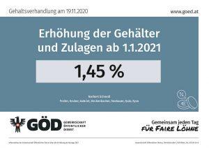 Gehaltstabellen 2021